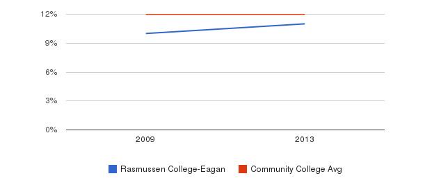 Rasmussen College-Eagan Black&nbsp(2009-2013)