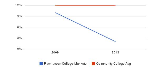 Rasmussen College-Mankato Black&nbsp(2009-2013)