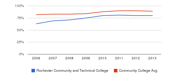 Rochester Community and Technical College % Students Receiving Some Financial Aid&nbsp(2006-2013)
