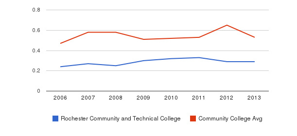 Rochester Community and Technical College Diversity Score&nbsp(2006-2013)
