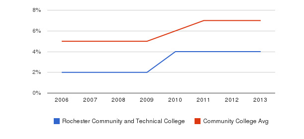 Rochester Community and Technical College Hispanic&nbsp(2006-2013)