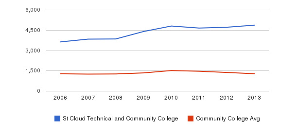 St Cloud Technical and Community College Total Enrollment&nbsp(2006-2013)