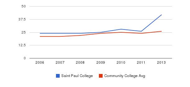 Saint Paul College student staff&nbsp(2006-2013)