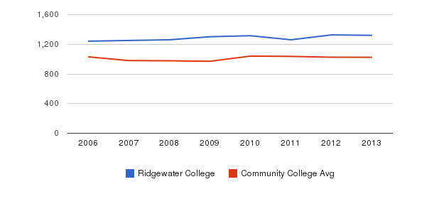 Ridgewater College Part-Time Students&nbsp(2006-2013)