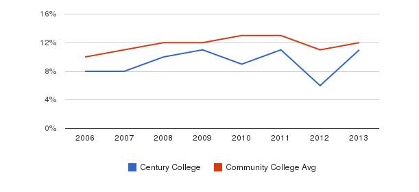 Century College Black&nbsp(2006-2013)