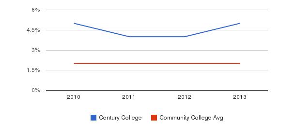 Century College More&nbsp(2010-2013)