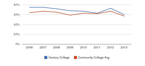 Century College White&nbsp(2006-2013)