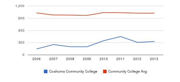 Coahoma Community College Part-Time Students&nbsp(2006-2013)