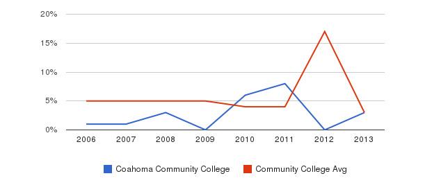 Coahoma Community College Unknown&nbsp(2006-2013)