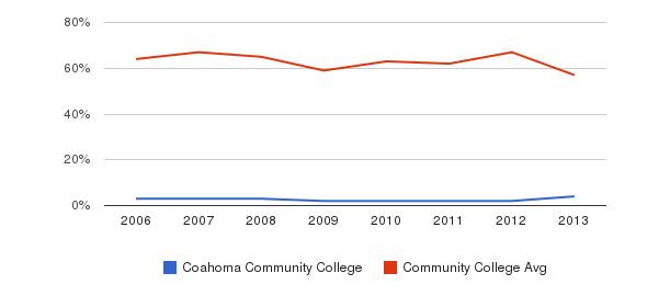 Coahoma Community College White&nbsp(2006-2013)