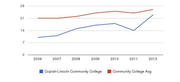 Copiah-Lincoln Community College student staff&nbsp(2006-2013)