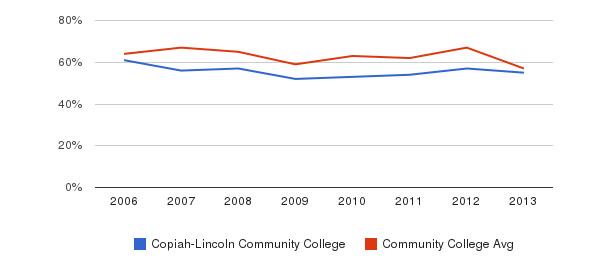 Copiah-Lincoln Community College White&nbsp(2006-2013)