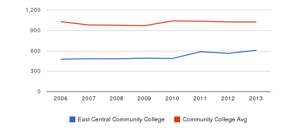 East Central Community College Part-Time Students&nbsp(2006-2013)