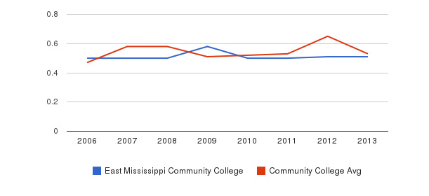 East Mississippi Community College Diversity Score&nbsp(2006-2013)