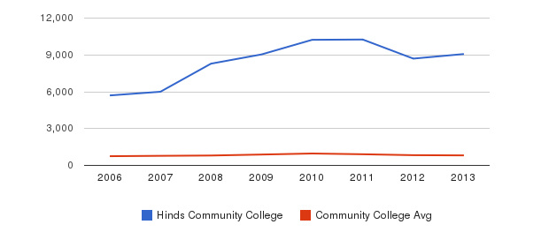 Hinds Community College Full-Time Students&nbsp(2006-2013)