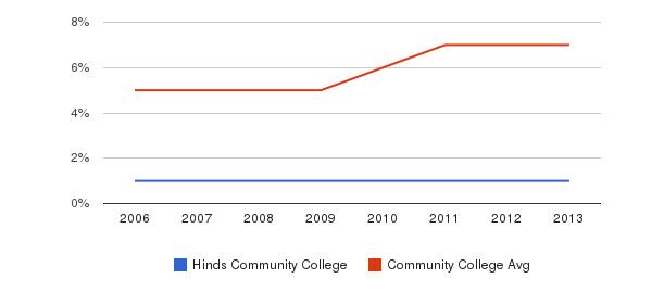 Hinds Community College Hispanic&nbsp(2006-2013)