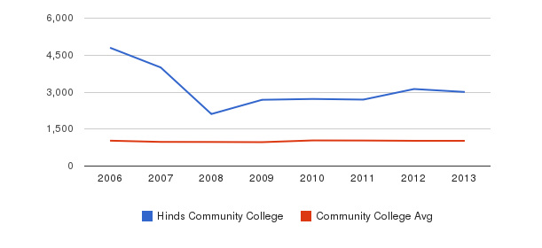 Hinds Community College Part-Time Students&nbsp(2006-2013)