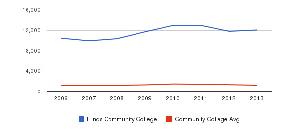 Hinds Community College Total Enrollment&nbsp(2006-2013)