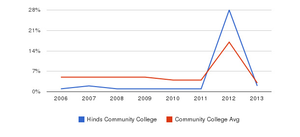Hinds Community College Unknown&nbsp(2006-2013)