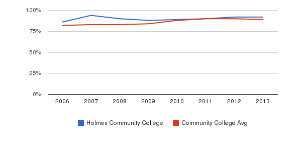 Holmes Community College % Students Receiving Some Financial Aid&nbsp(2006-2013)