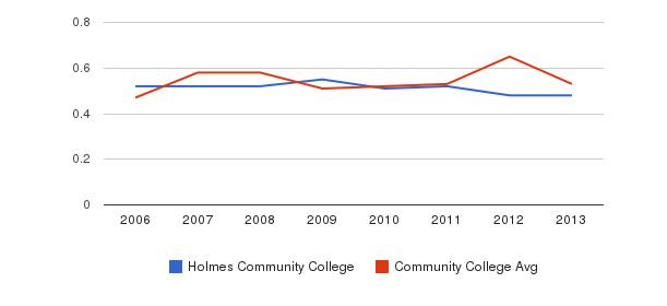 Holmes Community College Diversity Score&nbsp(2006-2013)