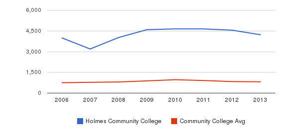 Holmes Community College Full-Time Students&nbsp(2006-2013)