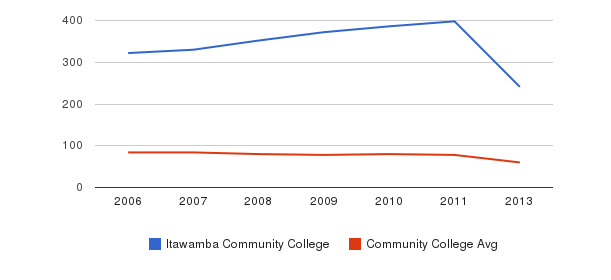 Itawamba Community College Total Faculty&nbsp(2006-2013)