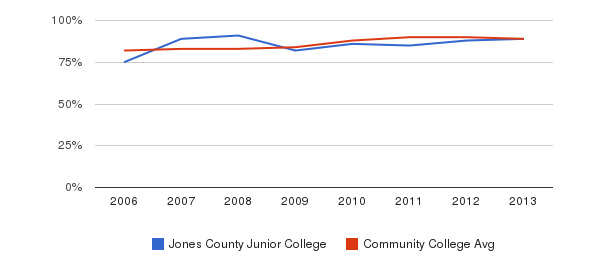 Jones County Junior College % Students Receiving Some Financial Aid&nbsp(2006-2013)