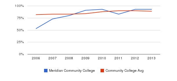 Meridian Community College % Students Receiving Some Financial Aid&nbsp(2006-2013)