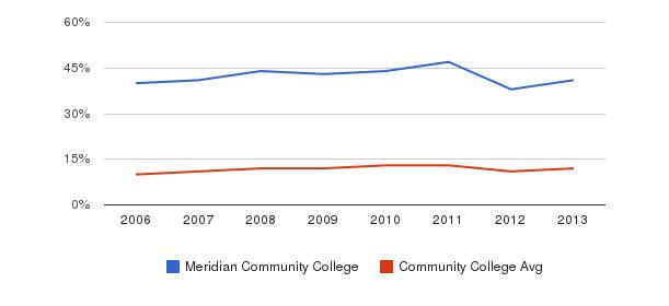 Meridian Community College Black&nbsp(2006-2013)