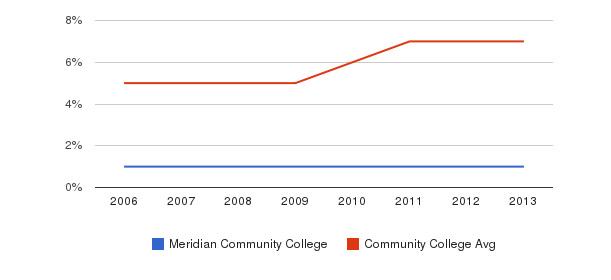 Meridian Community College Hispanic&nbsp(2006-2013)