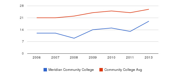 Meridian Community College student staff&nbsp(2006-2013)