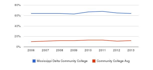 Mississippi Delta Community College Black&nbsp(2006-2013)