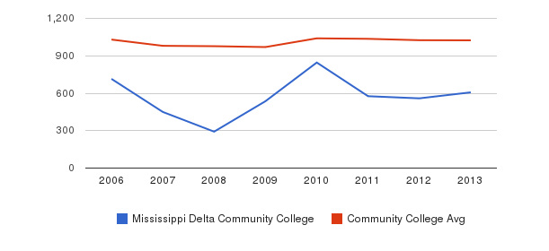 Mississippi Delta Community College Part-Time Students&nbsp(2006-2013)