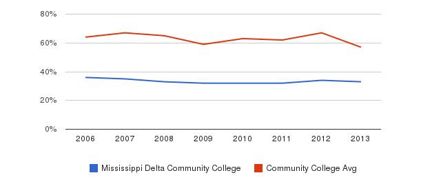 Mississippi Delta Community College White&nbsp(2006-2013)