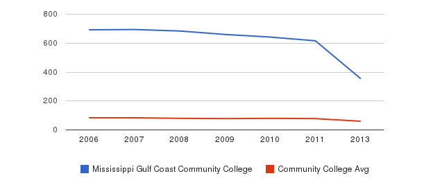 Mississippi Gulf Coast Community College Total Faculty&nbsp(2006-2013)
