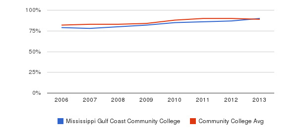 Mississippi Gulf Coast Community College % Students Receiving Some Financial Aid&nbsp(2006-2013)