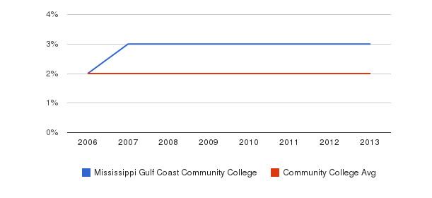 Mississippi Gulf Coast Community College Asian&nbsp(2006-2013)