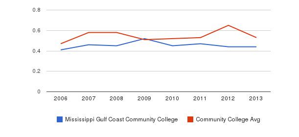 Mississippi Gulf Coast Community College Diversity Score&nbsp(2006-2013)