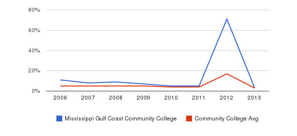 Mississippi Gulf Coast Community College Unknown&nbsp(2006-2013)