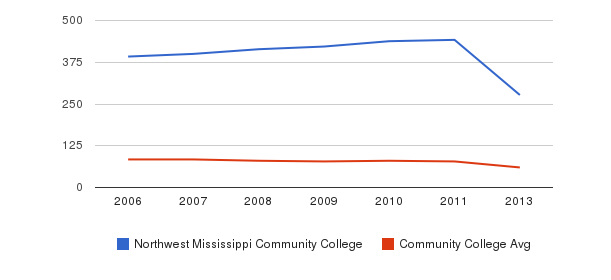 Northwest Mississippi Community College Total Faculty&nbsp(2006-2013)