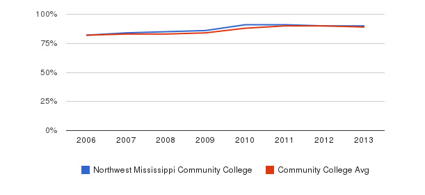 Northwest Mississippi Community College % Students Receiving Some Financial Aid&nbsp(2006-2013)