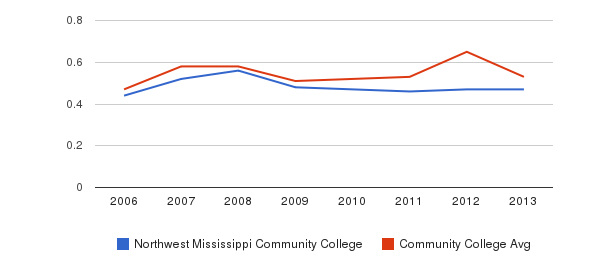 Northwest Mississippi Community College Diversity Score&nbsp(2006-2013)