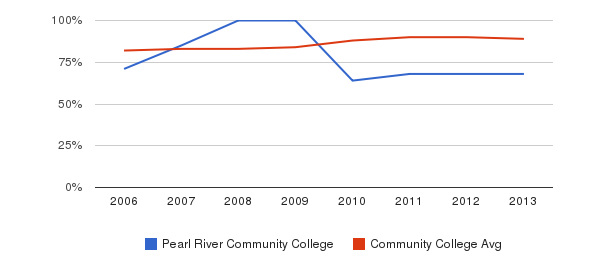 Pearl River Community College % Students Receiving Some Financial Aid&nbsp(2006-2013)