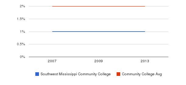 Southwest Mississippi Community College Asian&nbsp(2007-2013)