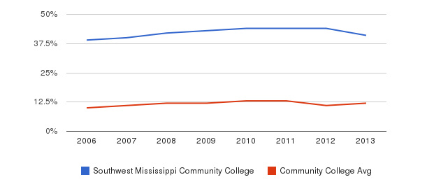 Southwest Mississippi Community College Black&nbsp(2006-2013)