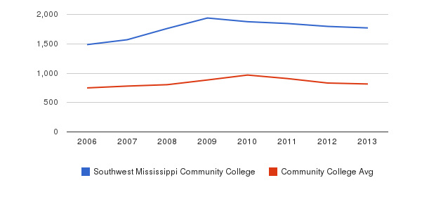Southwest Mississippi Community College Full-Time Students&nbsp(2006-2013)