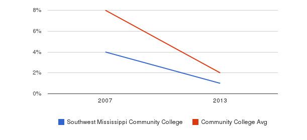 Southwest Mississippi Community College More&nbsp(2007-2013)
