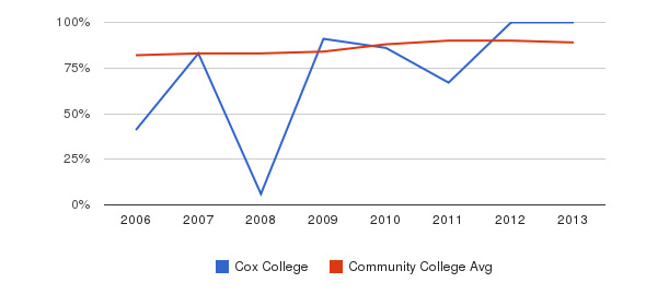 Cox College % Students Receiving Some Financial Aid&nbsp(2006-2013)