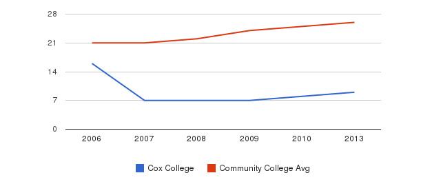 Cox College student staff&nbsp(2006-2013)